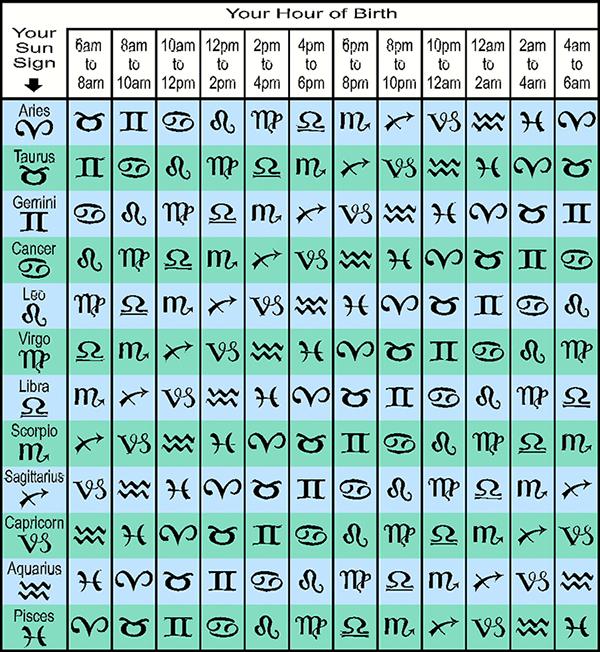 ascendent zodii horoscop ora nastere - Știi care este Ascendentul tău? Calculează-l în funcție de ora la care te-ai născut